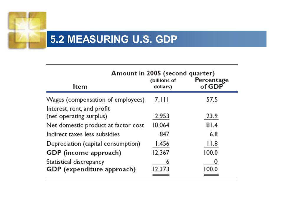 5.2 MEASURING U.S. GDP