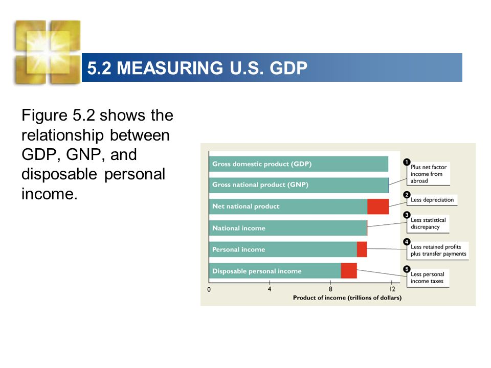 5.2 MEASURING U.S. GDP Figure 5.2 shows the relationship between GDP, GNP, and disposable personal income.