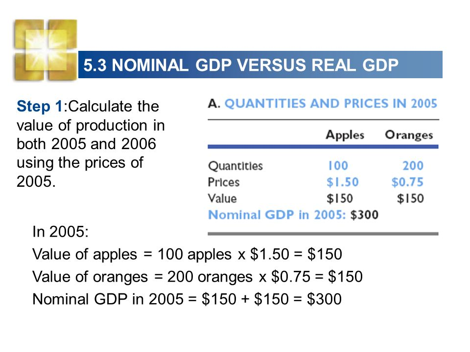 5.3 NOMINAL GDP VERSUS REAL GDP Step 1:Calculate the value of production in both 2005 and 2006 using the prices of 2005. In 2005: Value of apples = 10