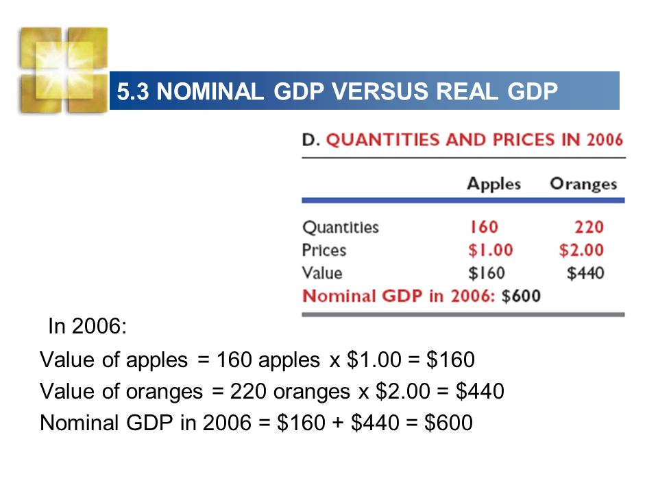 5.3 NOMINAL GDP VERSUS REAL GDP In 2006: Value of apples = 160 apples x $1.00 = $160 Value of oranges = 220 oranges x $2.00 = $440 Nominal GDP in 2006