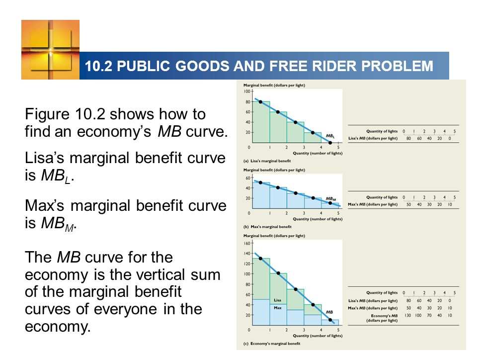 Figure 10.2 shows how to find an economys MB curve.