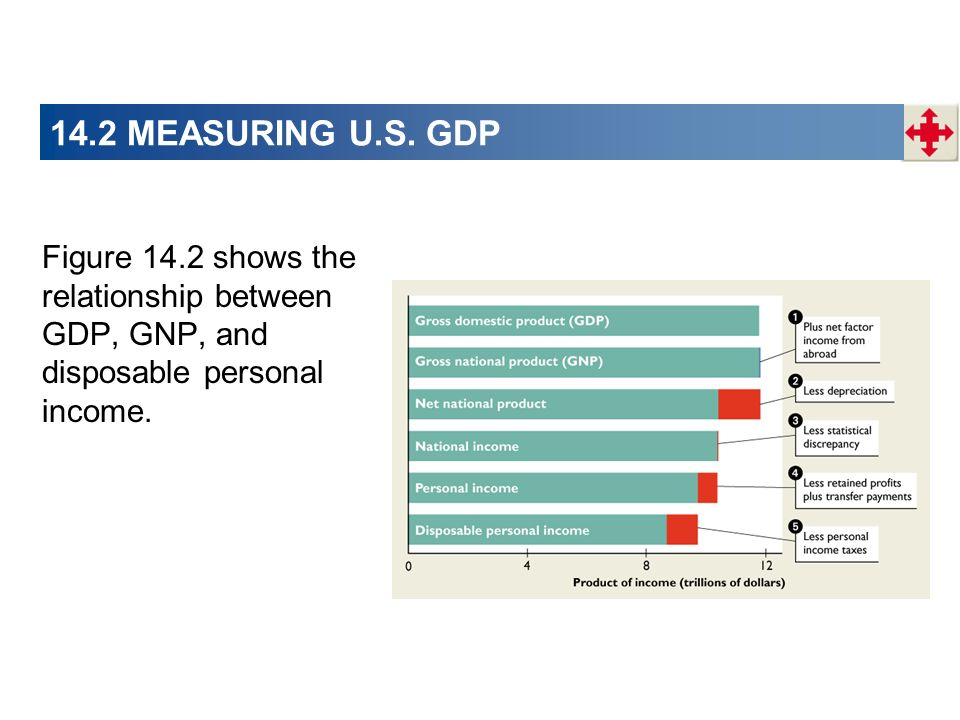 14.2 MEASURING U.S. GDP Figure 14.2 shows the relationship between GDP, GNP, and disposable personal income.