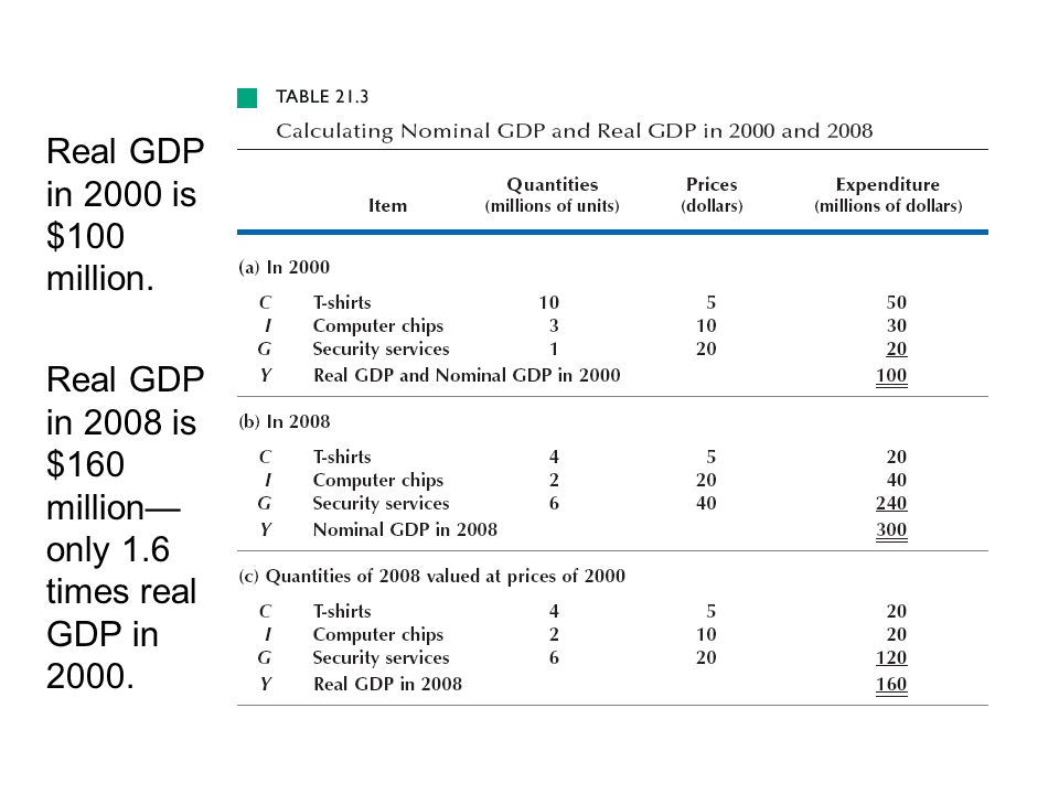 Real GDP in 2000 is $100 million. Real GDP in 2008 is $160 million only 1.6 times real GDP in 2000.