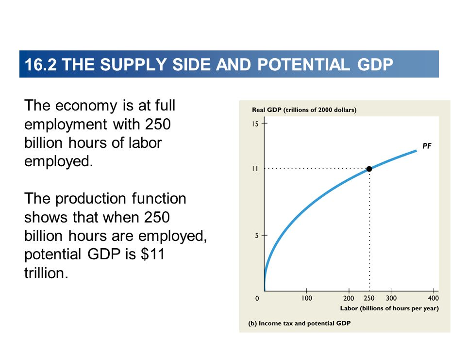 16.2 THE SUPPLY SIDE AND POTENTIAL GDP The economy is at full employment with 250 billion hours of labor employed.