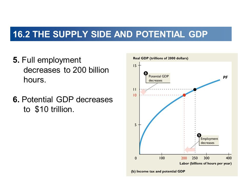 16.2 THE SUPPLY SIDE AND POTENTIAL GDP 5. Full employment decreases to 200 billion hours.