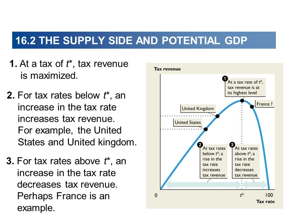 16.2 THE SUPPLY SIDE AND POTENTIAL GDP 1. At a tax of t*, tax revenue is maximized. 2. For tax rates below t*, an increase in the tax rate increases t