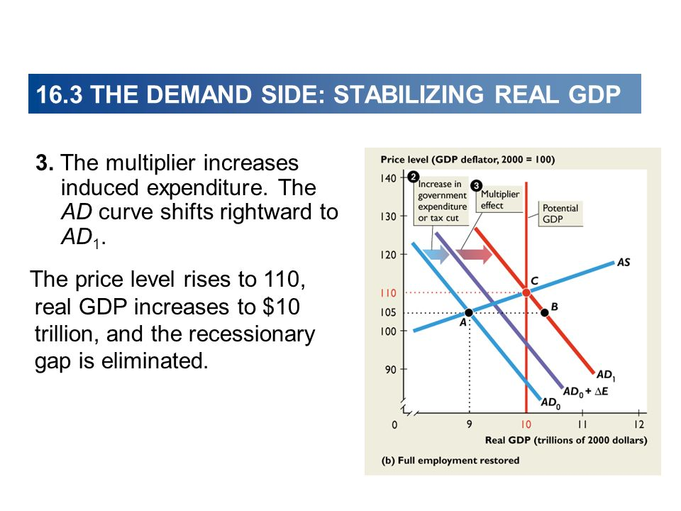 16.3 THE DEMAND SIDE: STABILIZING REAL GDP 3. The multiplier increases induced expenditure.