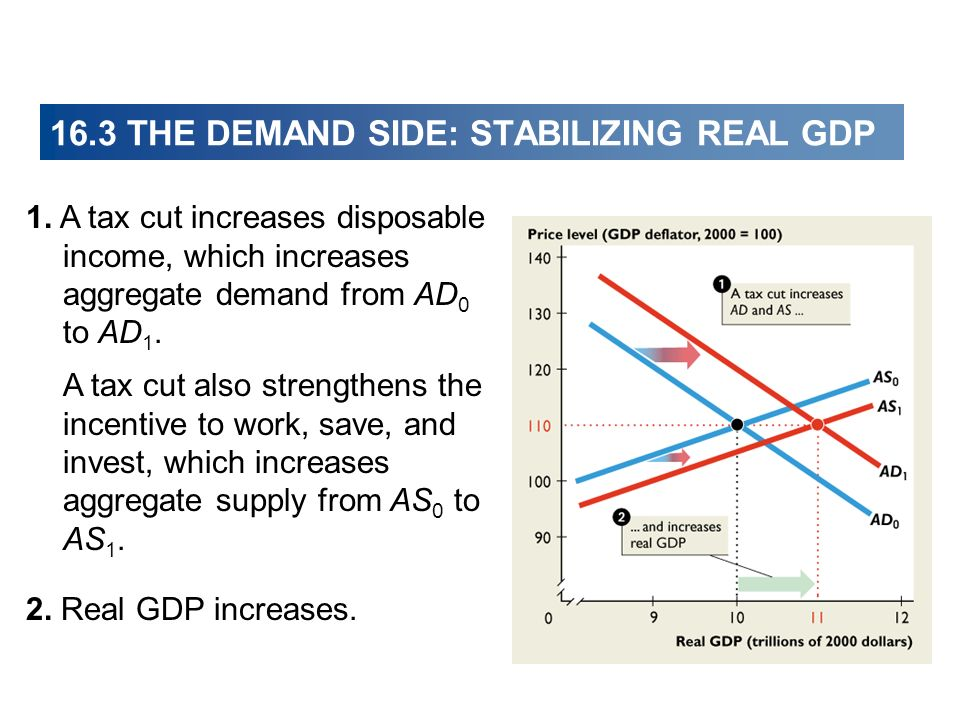 16.3 THE DEMAND SIDE: STABILIZING REAL GDP 1. A tax cut increases disposable income, which increases aggregate demand from AD 0 to AD 1. A tax cut als