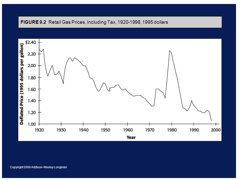 Copyright 2000 Addison-Wesley Longman FIGURE 9.2 Retail Gas Prices, Including Tax, 1920-1998, 1995 dollars