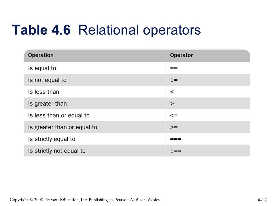 4-12 Copyright © 2008 Pearson Education, Inc. Publishing as Pearson Addison-Wesley Table 4.6 Relational operators