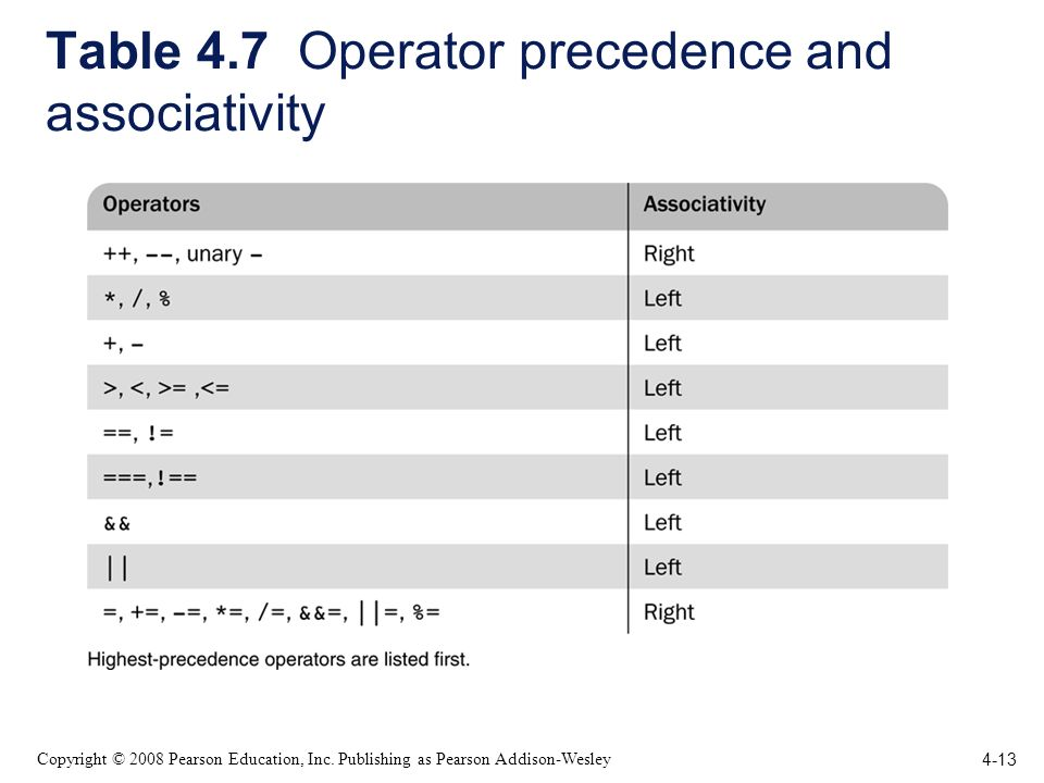 4-13 Copyright © 2008 Pearson Education, Inc. Publishing as Pearson Addison-Wesley Table 4.7 Operator precedence and associativity