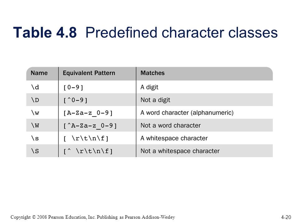 4-20 Copyright © 2008 Pearson Education, Inc. Publishing as Pearson Addison-Wesley Table 4.8 Predefined character classes