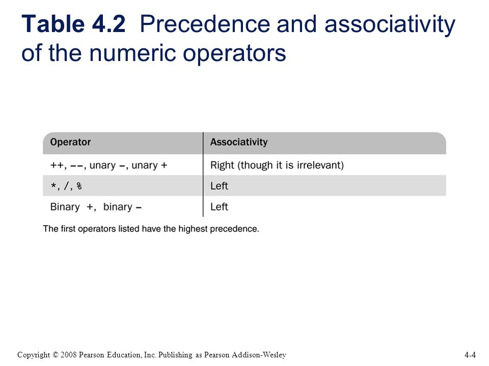 4-4 Copyright © 2008 Pearson Education, Inc. Publishing as Pearson Addison-Wesley Table 4.2 Precedence and associativity of the numeric operators