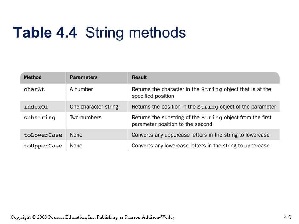 4-6 Copyright © 2008 Pearson Education, Inc. Publishing as Pearson Addison-Wesley Table 4.4 String methods