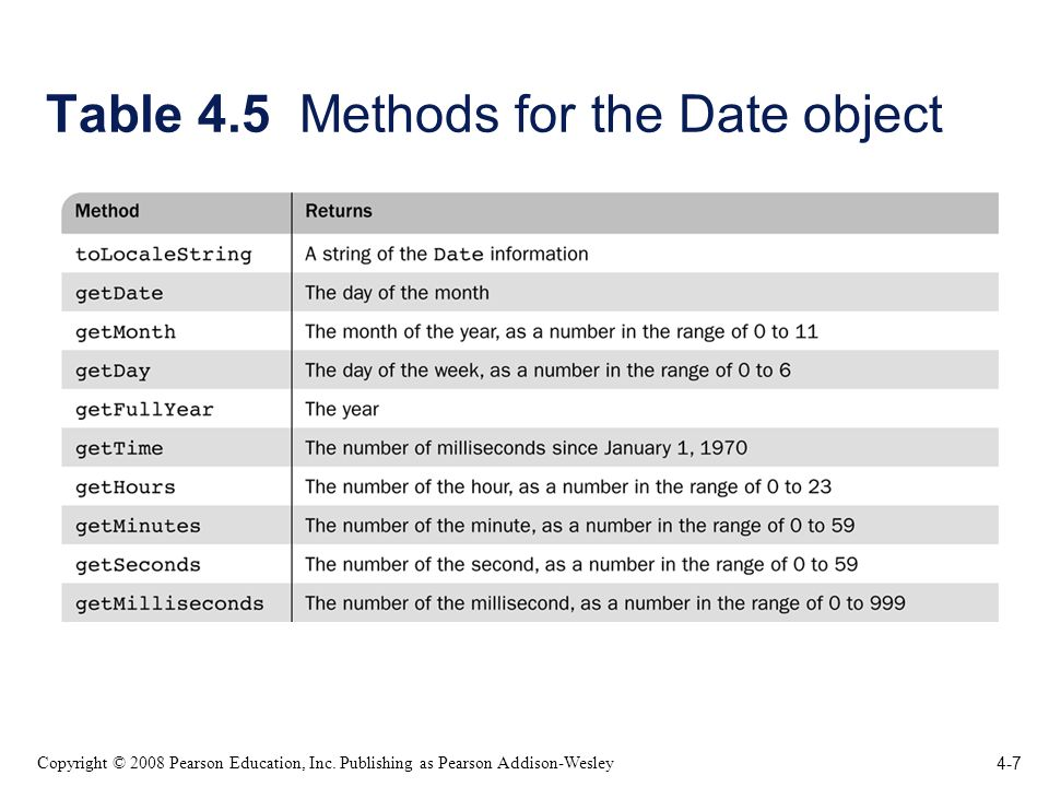 4-7 Copyright © 2008 Pearson Education, Inc. Publishing as Pearson Addison-Wesley Table 4.5 Methods for the Date object