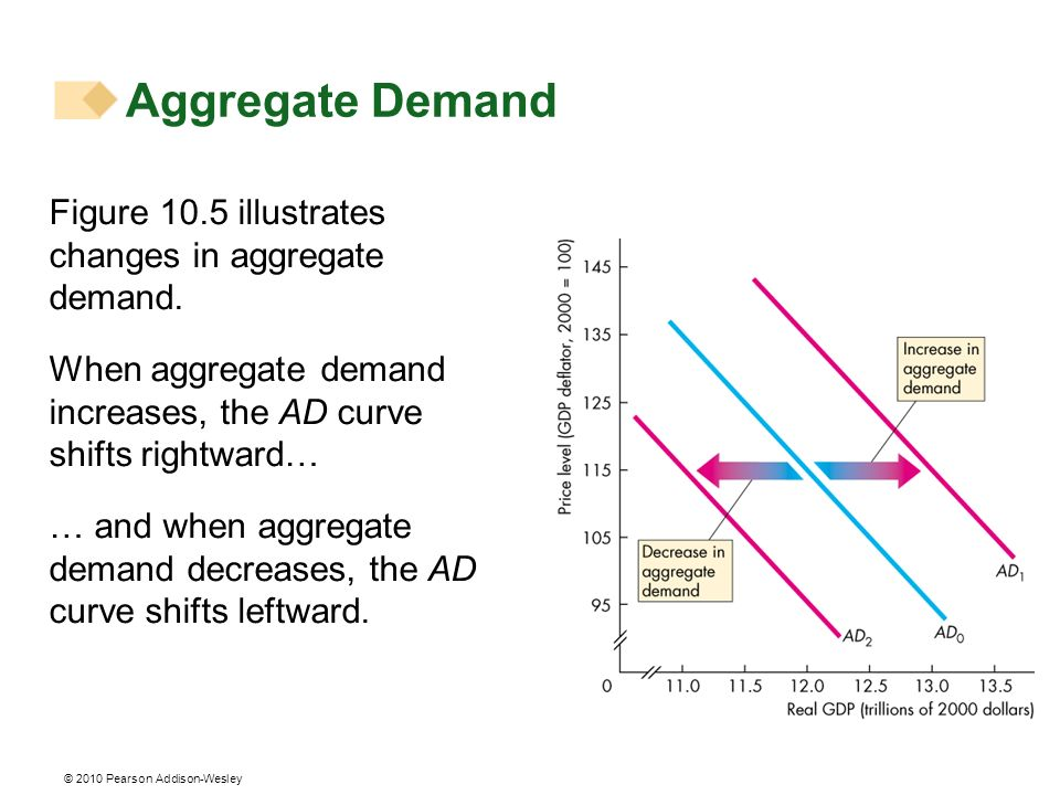 © 2010 Pearson Addison-Wesley Aggregate Demand Figure 10.5 illustrates changes in aggregate demand. When aggregate demand increases, the AD curve shif