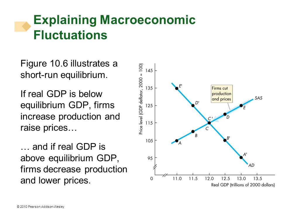 © 2010 Pearson Addison-Wesley Figure 10.6 illustrates a short-run equilibrium. If real GDP is below equilibrium GDP, firms increase production and rai