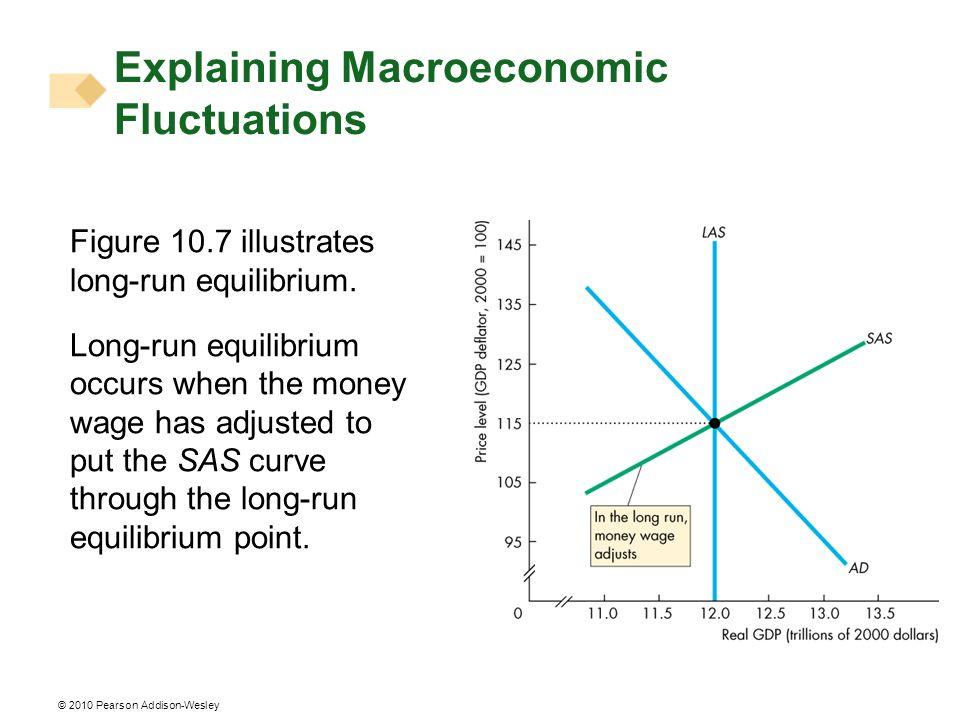 © 2010 Pearson Addison-Wesley Figure 10.7 illustrates long-run equilibrium. Long-run equilibrium occurs when the money wage has adjusted to put the SA