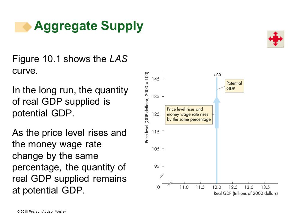 © 2010 Pearson Addison-Wesley Figure 10.1 shows the LAS curve. In the long run, the quantity of real GDP supplied is potential GDP. As the price level