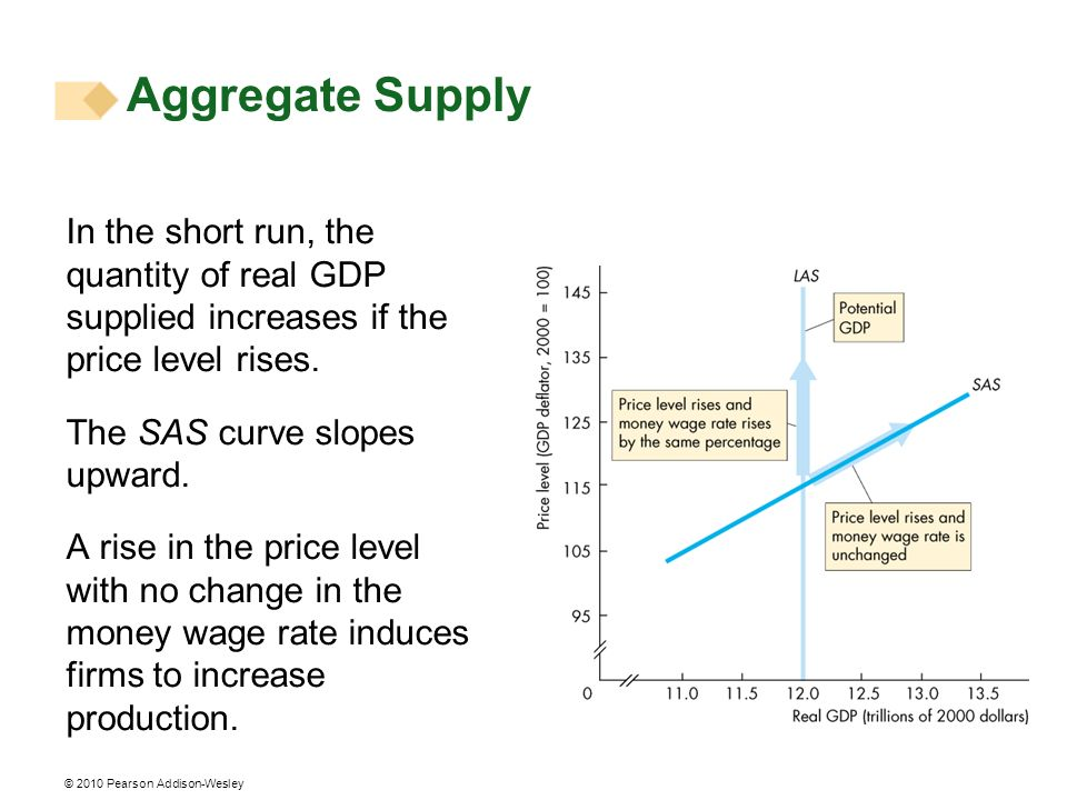 © 2010 Pearson Addison-Wesley With a given money wage rate, the SAS curve cuts the LAS curve at potential GDP.