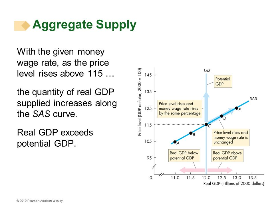 © 2010 Pearson Addison-Wesley Changes in Aggregate Supply Aggregate supply changes if an influence on production plans other than the price level changes.