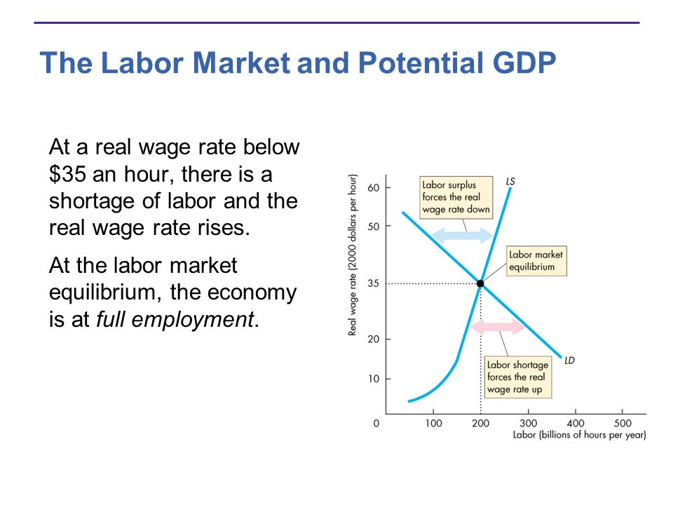 The Labor Market and Potential GDP At a real wage rate below $35 an hour, there is a shortage of labor and the real wage rate rises. At the labor mark