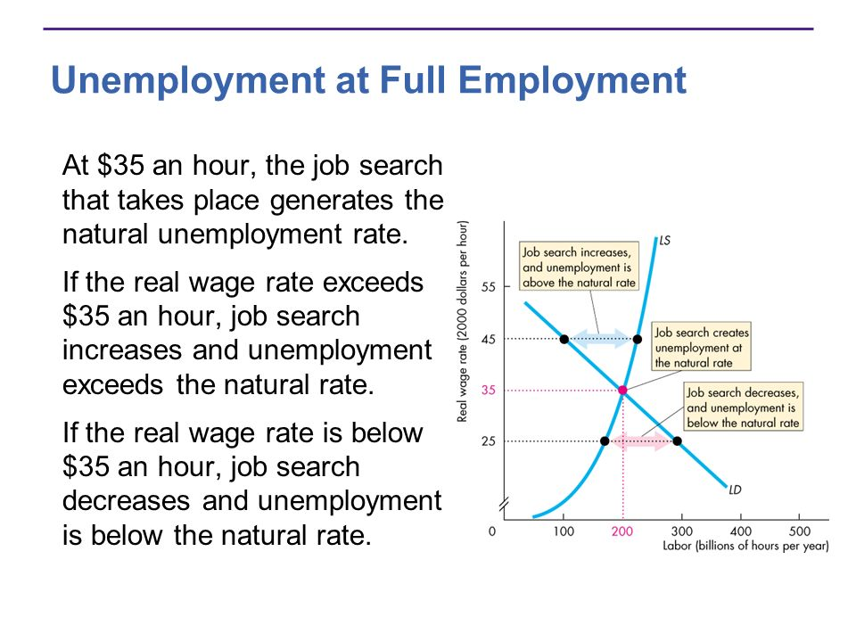Unemployment at Full Employment At $35 an hour, the job search that takes place generates the natural unemployment rate. If the real wage rate exceeds