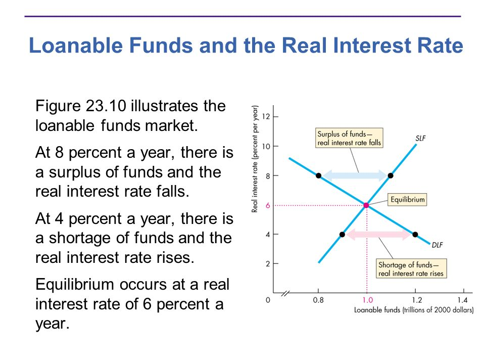 Loanable Funds and the Real Interest Rate Figure 23.10 illustrates the loanable funds market. At 8 percent a year, there is a surplus of funds and the