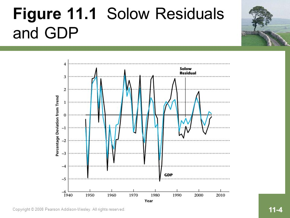 Copyright © 2008 Pearson Addison-Wesley. All rights reserved. 11-4 Figure 11.1 Solow Residuals and GDP
