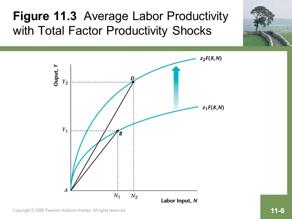 Copyright © 2008 Pearson Addison-Wesley. All rights reserved. 11-6 Figure 11.3 Average Labor Productivity with Total Factor Productivity Shocks