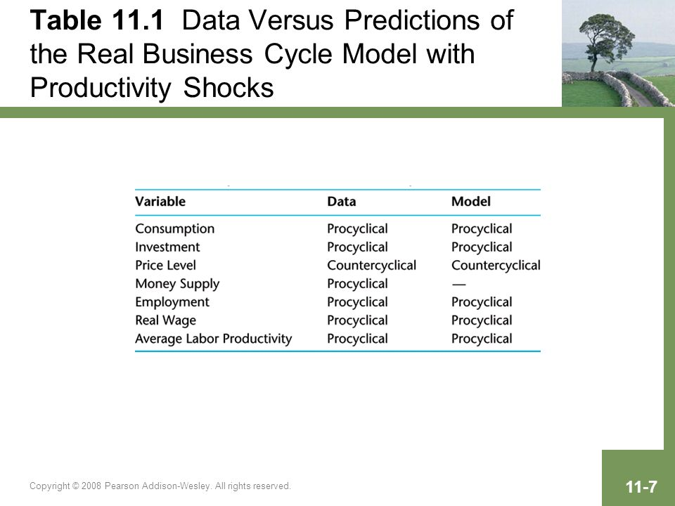 Copyright © 2008 Pearson Addison-Wesley. All rights reserved. 11-7 Table 11.1 Data Versus Predictions of the Real Business Cycle Model with Productivi