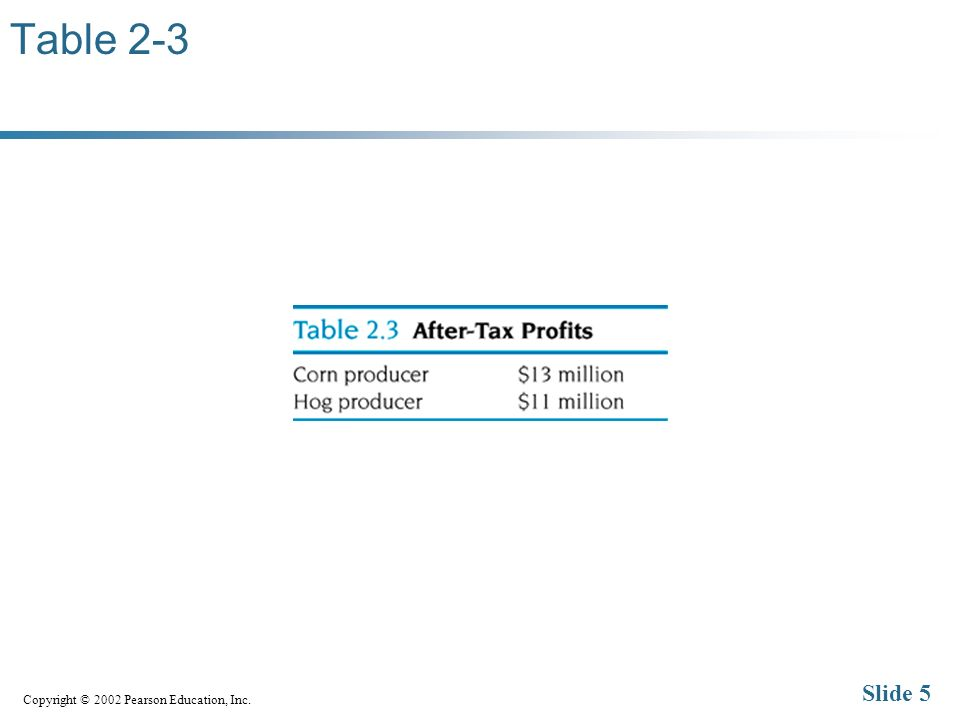 Copyright © 2002 Pearson Education, Inc. Slide 5 Table 2-3