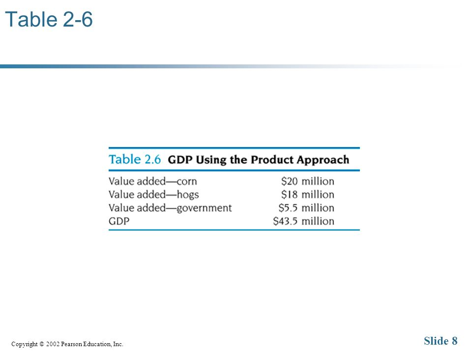 Copyright © 2002 Pearson Education, Inc. Slide 8 Table 2-6