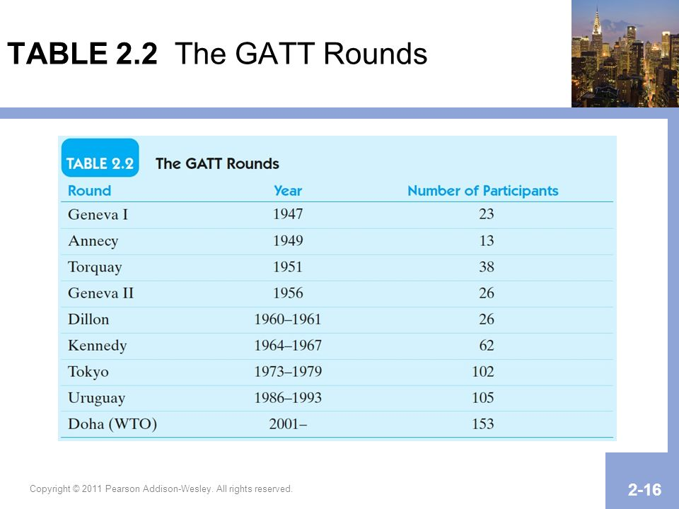 Copyright © 2011 Pearson Addison-Wesley. All rights reserved. 2-16 TABLE 2.2 The GATT Rounds