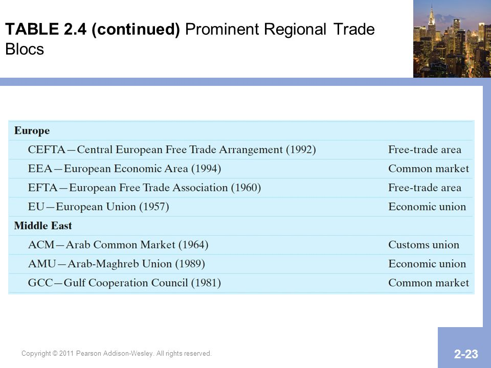 Copyright © 2011 Pearson Addison-Wesley. All rights reserved. 2-23 TABLE 2.4 (continued) Prominent Regional Trade Blocs