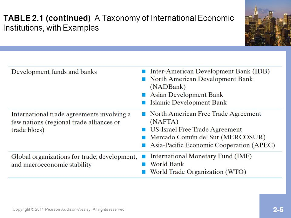 Copyright © 2011 Pearson Addison-Wesley. All rights reserved. 2-5 TABLE 2.1 (continued) A Taxonomy of International Economic Institutions, with Exampl