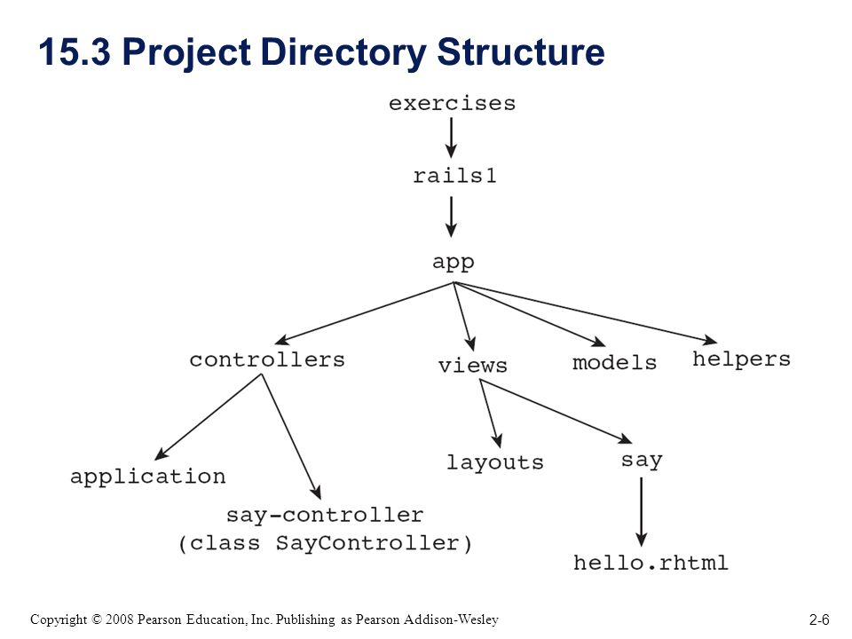 2-6 Copyright © 2008 Pearson Education, Inc. Publishing as Pearson Addison-Wesley 15.3 Project Directory Structure