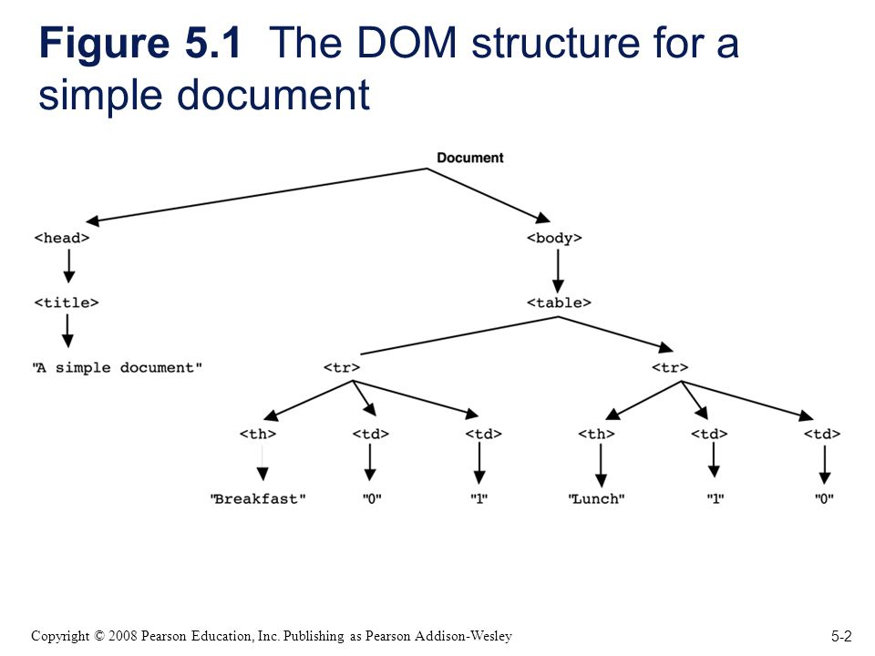 5-2 Copyright © 2008 Pearson Education, Inc. Publishing as Pearson Addison-Wesley Figure 5.1 The DOM structure for a simple document