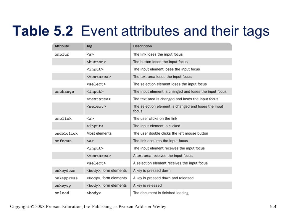 5-4 Copyright © 2008 Pearson Education, Inc. Publishing as Pearson Addison-Wesley Table 5.2 Event attributes and their tags
