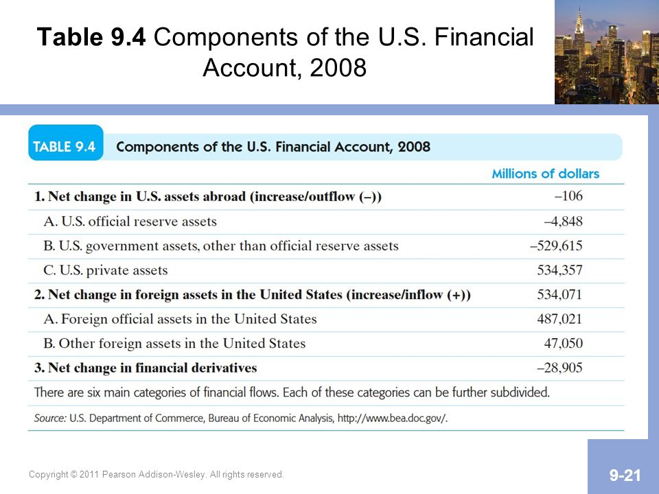 Table 9.4 Components of the U.S. Financial Account, 2008 Copyright © 2011 Pearson Addison-Wesley. All rights reserved. 9-21
