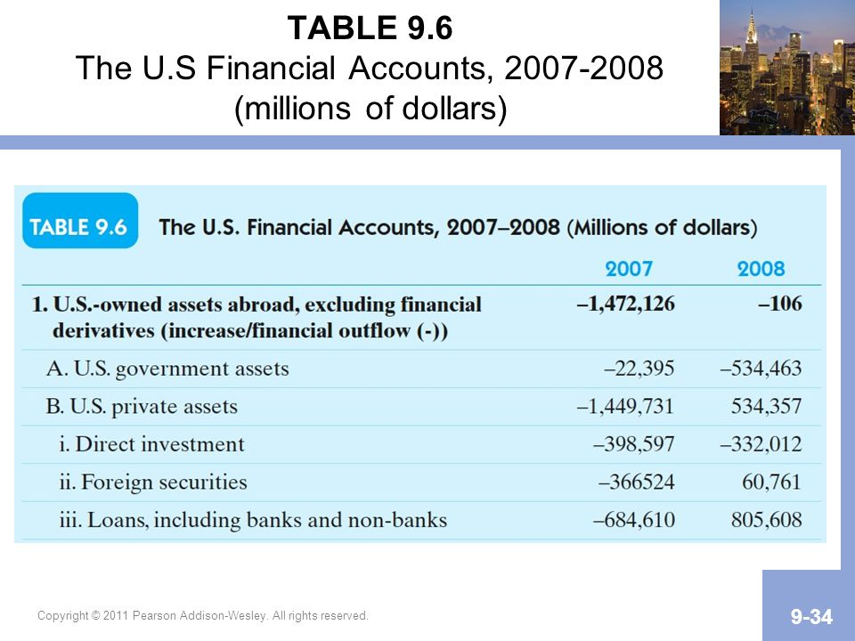 Copyright © 2011 Pearson Addison-Wesley. All rights reserved. 9-34 TABLE 9.6 The U.S Financial Accounts, 2007-2008 (millions of dollars)
