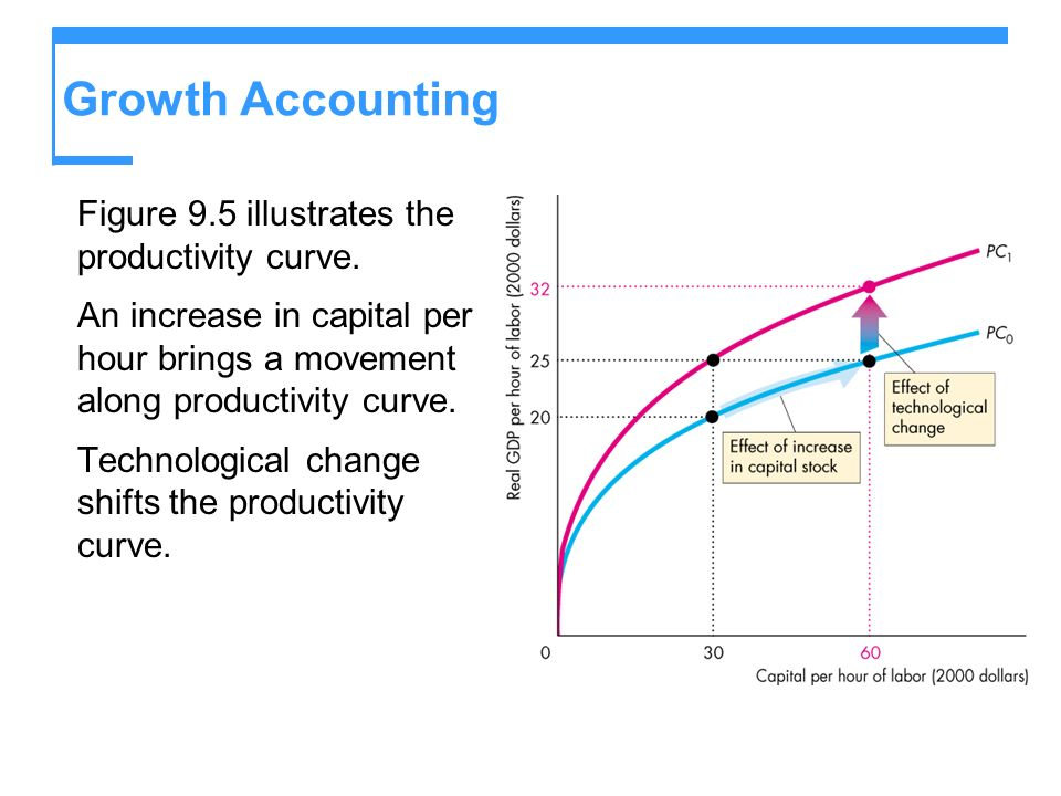 Growth Accounting Figure 9.5 illustrates the productivity curve. An increase in capital per hour brings a movement along productivity curve. Technolog