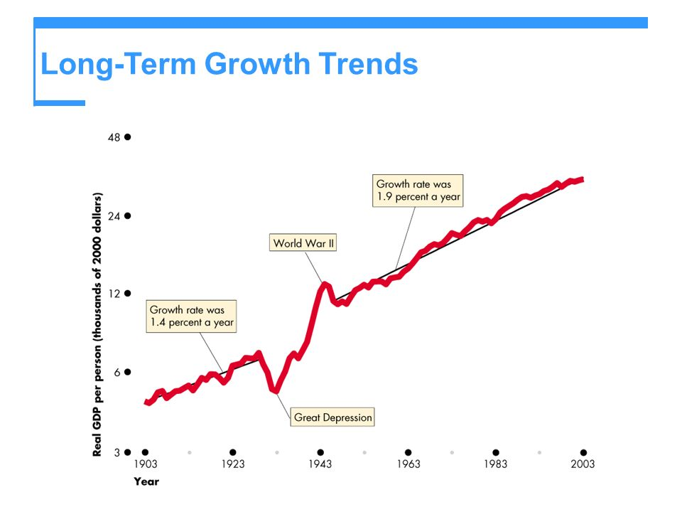 Real GDP Growth in the World Economy Some developed nations have grown more rapidly than the United States.