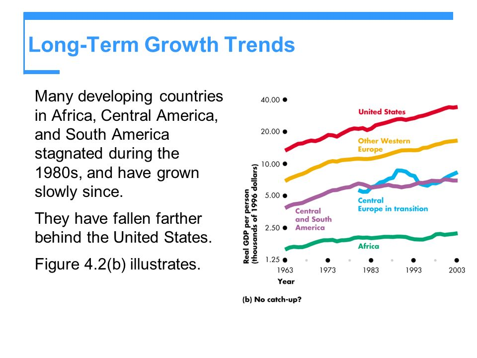 Long-Term Growth Trends Many developing countries in Africa, Central America, and South America stagnated during the 1980s, and have grown slowly sinc