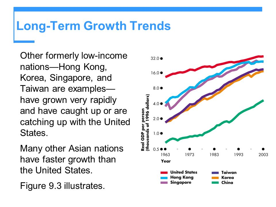 Long-Term Growth Trends Other formerly low-income nationsHong Kong, Korea, Singapore, and Taiwan are examples have grown very rapidly and have caught