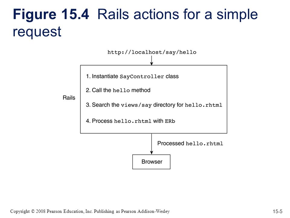 15-5 Copyright © 2008 Pearson Education, Inc. Publishing as Pearson Addison-Wesley Figure 15.4 Rails actions for a simple request