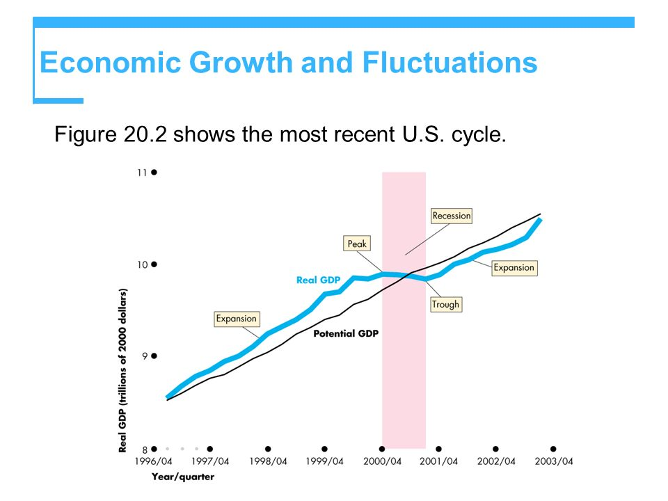 Economic Growth and Fluctuations Figure 20.2 shows the most recent U.S. cycle.