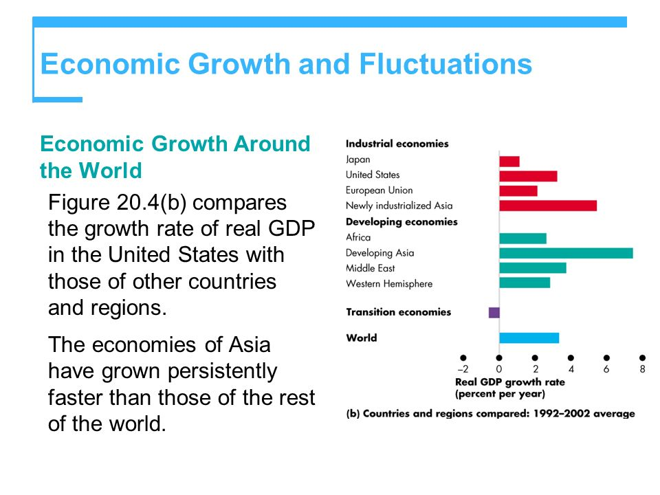 Economic Growth and Fluctuations Economic Growth Around the World Figure 20.4(b) compares the growth rate of real GDP in the United States with those