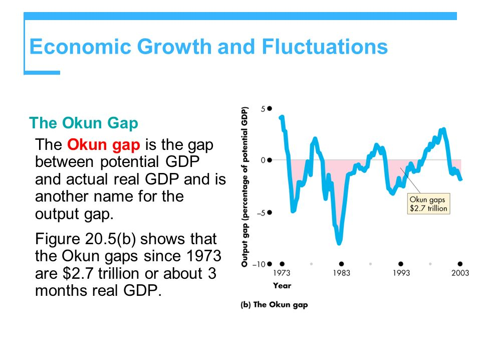 The Okun Gap The Okun gap is the gap between potential GDP and actual real GDP and is another name for the output gap. Figure 20.5(b) shows that the O