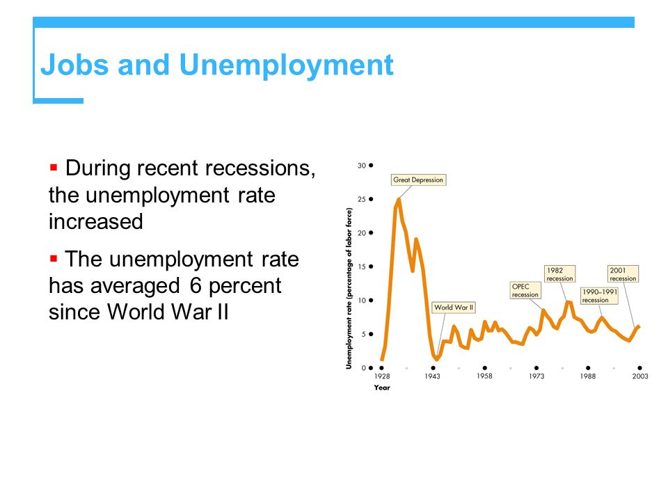 Jobs and Unemployment During recent recessions, the unemployment rate increased The unemployment rate has averaged 6 percent since World War II